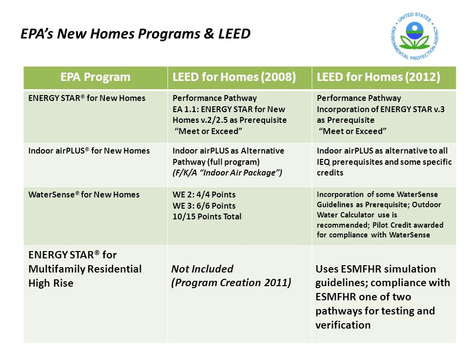 EPA ProgramLEED for Homes (2008)LEED for Homes (2012) ENERGY STAR® for New HomesPerformance Pathway EA 1.1: ENERGY STAR for New Homes v.2/2.5 as Prerequisite Meet or Exceed Performance Pathway Incorporation of ENERGY STAR v.3 as Prerequisite Meet or Exceed Indoor airPLUS® for New HomesIndoor airPLUS as Alternative Pathway (full program) (F/K/A Indoor Air Package) Indoor airPLUS as alternative to all IEQ prerequisites and some specific credits WaterSense® for New HomesWE 2: 4/4 Points WE 3: 6/6 Points 10/15 Points Total Incorporation of some WaterSense Guidelines as Prerequisite; Outdoor Water Calculator use is recommended; Pilot Credit awarded for compliance with WaterSense ENERGY STAR® for Multifamily Residential High Rise Not Included (Program Creation 2011) Uses ESMFHR simulation guidelines; compliance with ESMFHR one of two pathways for testing and verification EPAs New Homes Programs & LEED