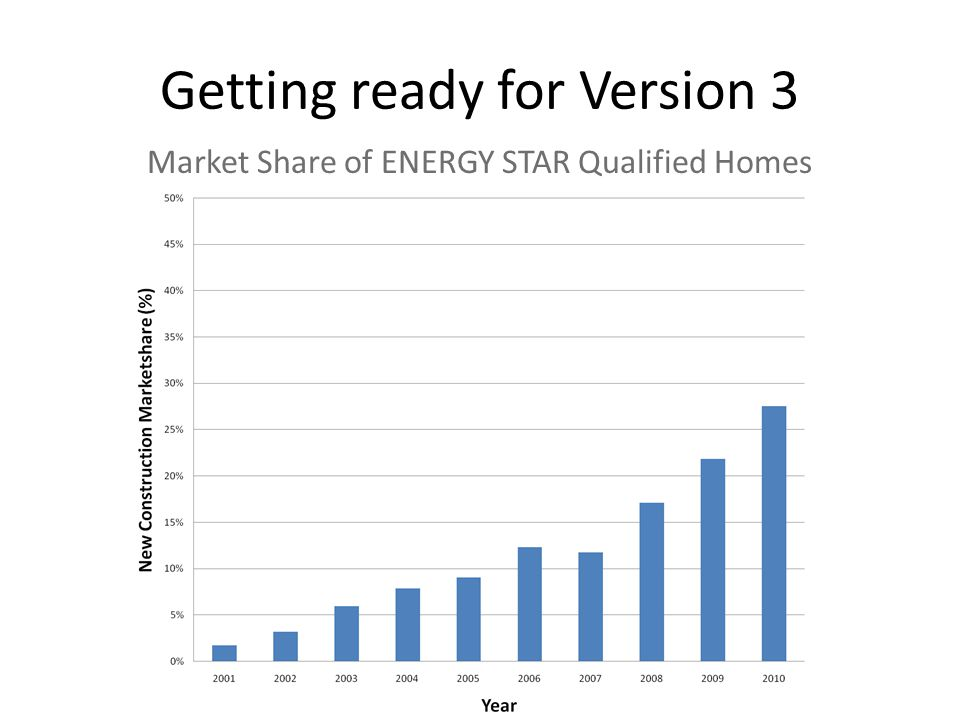Getting ready for Version 3 Market Share of ENERGY STAR Qualified Homes
