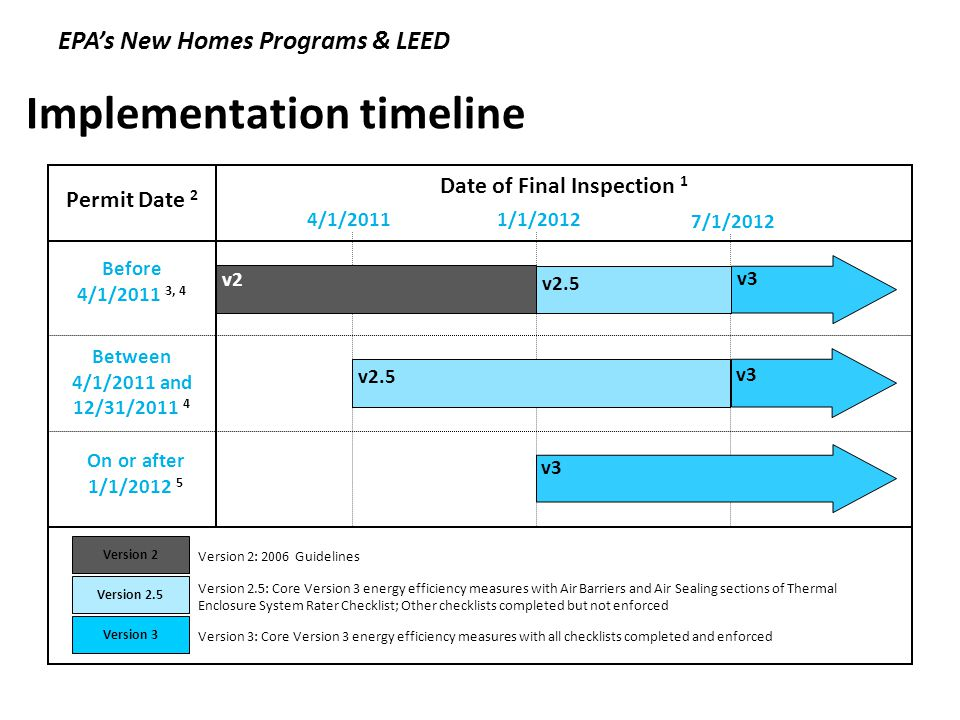 Implementation timeline Permit Date 2 Before 4/1/2011 3, 4 Between 4/1/2011 and 12/31/2011 4 On or after 1/1/2012 5 4/1/20111/1/2012 Date of Final Inspection 1 Version 2: 2006 Guidelines Version 2.5: Core Version 3 energy efficiency measures with Air Barriers and Air Sealing sections of Thermal Enclosure System Rater Checklist; Other checklists completed but not enforced Version 3: Core Version 3 energy efficiency measures with all checklists completed and enforced Version 2 Version 2.5 Version 3 v3 v2 v2.5 v3 7/1/2012 v3 v2.5 EPAs New Homes Programs & LEED