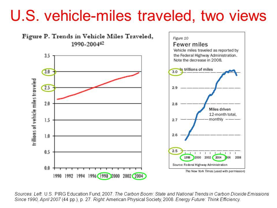 U.S. vehicle-miles traveled, two views Sources: Left: U.S.
