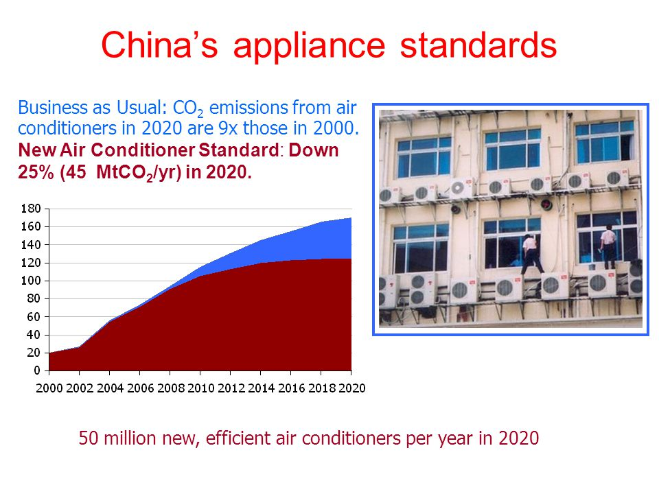 Chinas appliance standards Business as Usual: CO 2 emissions from air conditioners in 2020 are 9x those in 2000.