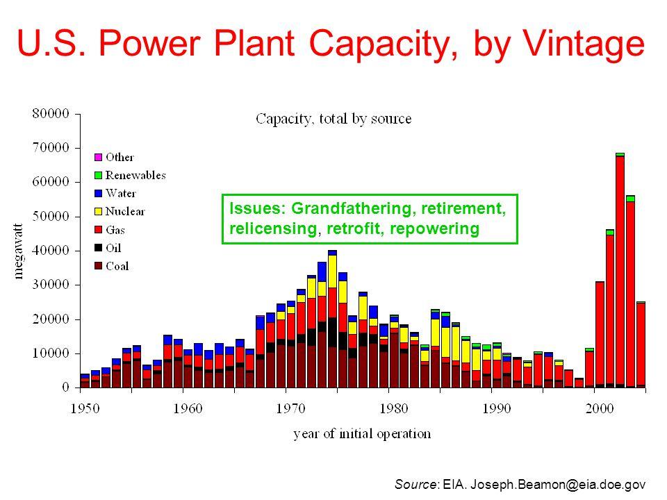 U.S. Power Plant Capacity, by Vintage Issues: Grandfathering, retirement, relicensing, retrofit, repowering Source: EIA. Joseph.Beamon@eia.doe.gov