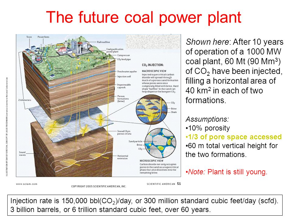The future coal power plant Shown here: After 10 years of operation of a 1000 MW coal plant, 60 Mt (90 Mm 3 ) of CO 2 have been injected, filling a horizontal area of 40 km 2 in each of two formations.