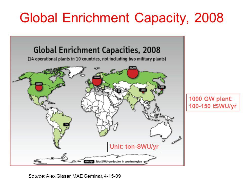 Global Enrichment Capacity, 2008 Source: Alex Glaser, MAE Seminar, 4-15-09 Unit: ton-SWU/yr 1000 GW plant: 100-150 tSWU/yr