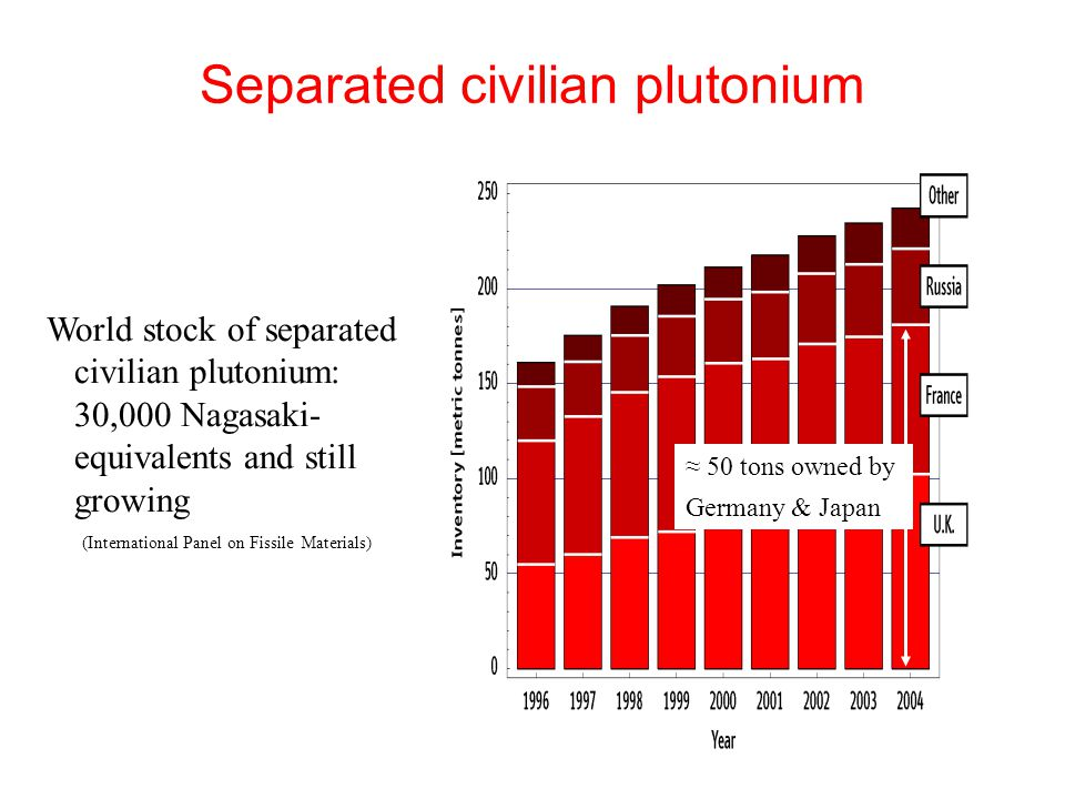 50 tons owned by Germany & Japan Separated civilian plutonium World stock of separated civilian plutonium: 30,000 Nagasaki- equivalents and still growing (International Panel on Fissile Materials)