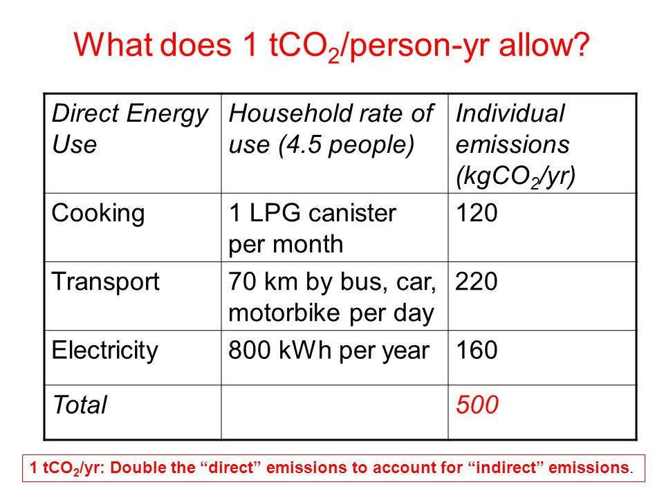 What does 1 tCO 2 /person-yr allow.