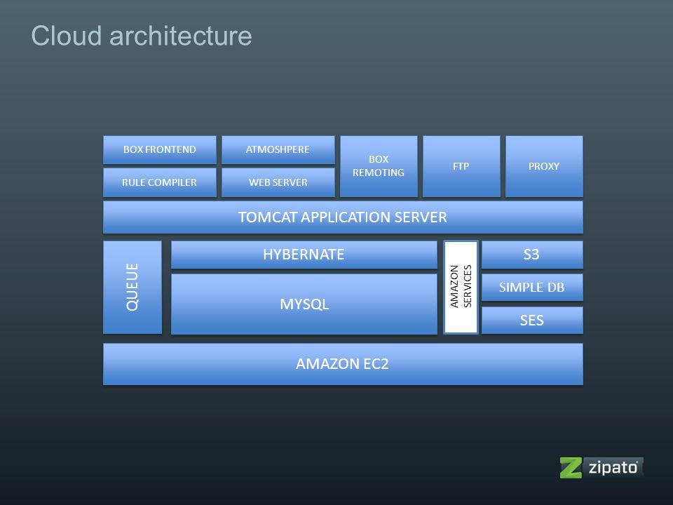 Cloud architecture AMAZON EC2 QUEUE SES SIMPLE DB S3 HYBERNATE MYSQL TOMCAT APPLICATION SERVER RULE COMPILER BOX FRONTEND BOX REMOTING FTP ATMOSHPERE