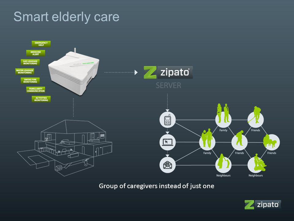 Smart elderly care Group of caregivers instead of just one