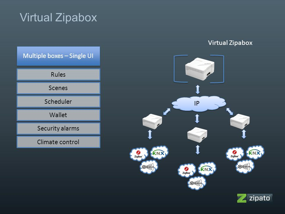Virtual Zipabox IP Virtual Zipabox Multiple boxes – Single UI Rules Scenes Scheduler Wallet Security alarms Climate control