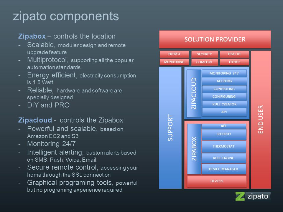 zipato components Zipabox – controls the location -Scalable, modular design and remote upgrade feature -Multiprotocol, supporting all the popular auto