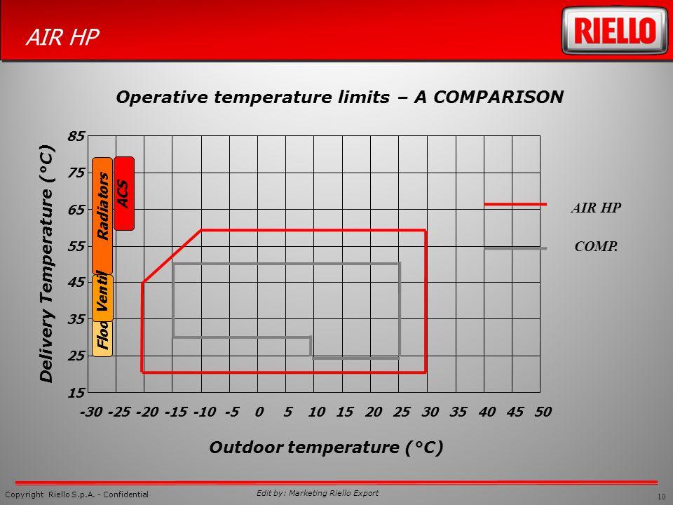 10 Copyright Riello S.p.A. - Confidential AIR HP Edit by: Marketing Riello Export Operative temperature limits – A COMPARISON 15 25 35 45 55 65 75 85