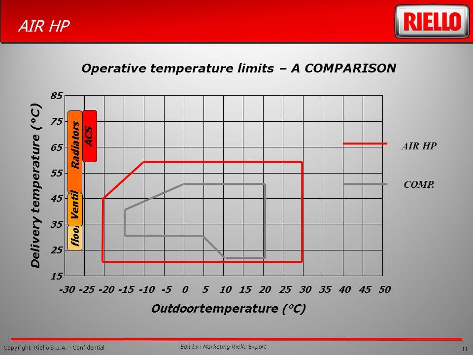 11 Copyright Riello S.p.A. - Confidential AIR HP Edit by: Marketing Riello Export Operative temperature limits – A COMPARISON 15 25 35 45 55 65 75 85