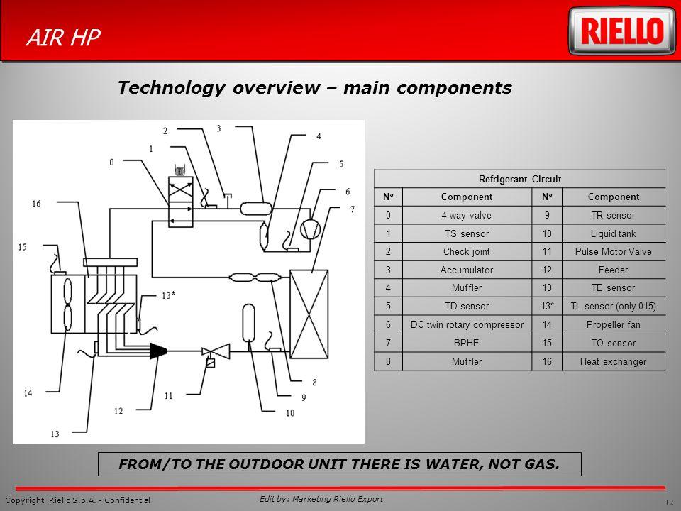12 Copyright Riello S.p.A. - Confidential AIR HP Edit by: Marketing Riello Export Refrigerant Circuit N°ComponentN°Component 04-way valve9TR sensor 1T