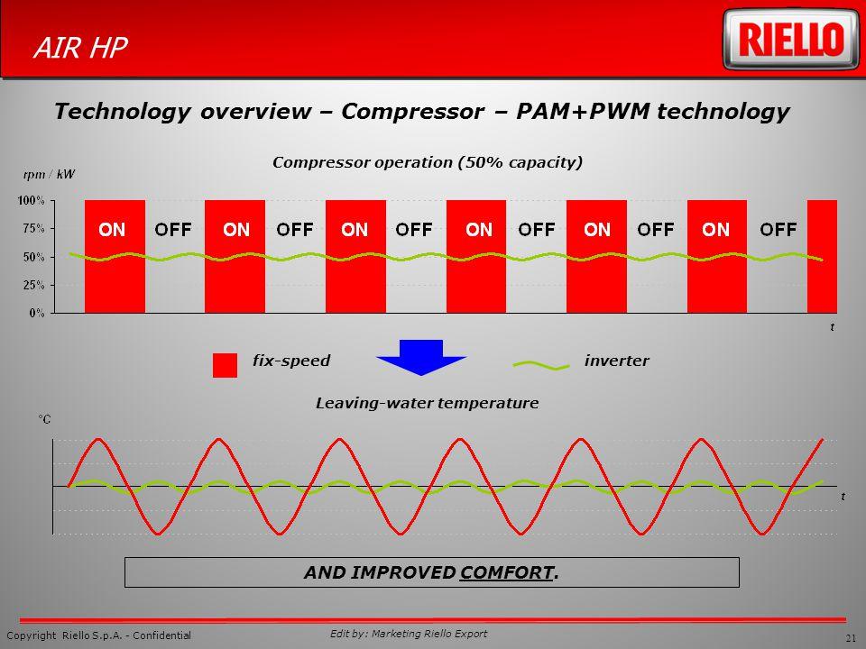 21 Copyright Riello S.p.A. - Confidential AIR HP Edit by: Marketing Riello Export fix-speedinverter Leaving-water temperature Compressor operation (50