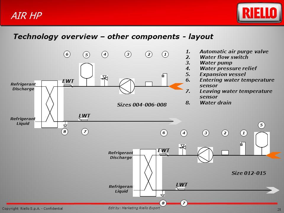 28 Copyright Riello S.p.A. - Confidential AIR HP Edit by: Marketing Riello Export Refrigerant Discharge Refrigerant Liquid 1.Automatic air purge valve