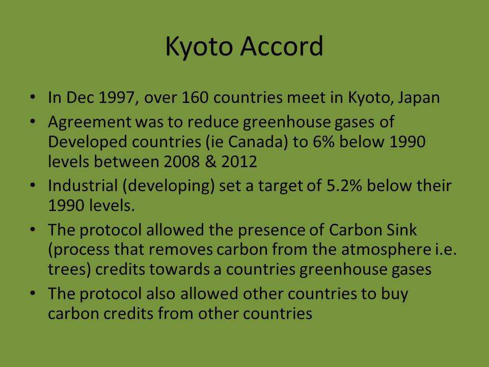 Kyoto Accord In Dec 1997, over 160 countries meet in Kyoto, Japan Agreement was to reduce greenhouse gases of Developed countries (ie Canada) to 6% below 1990 levels between 2008 & 2012 Industrial (developing) set a target of 5.2% below their 1990 levels.