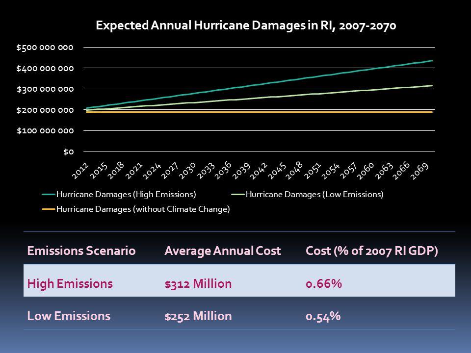 Emissions ScenarioAverage Annual CostCost (% of 2007 RI GDP) High Emissions$312 Million0.66% Low Emissions$252 Million0.54%