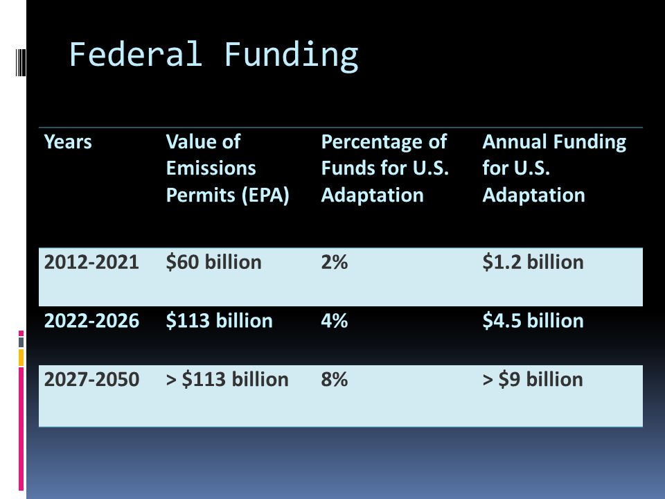 Federal Funding YearsValue of Emissions Permits (EPA) Percentage of Funds for U.S. Adaptation Annual Funding for U.S. Adaptation 2012-2021$60 billion2