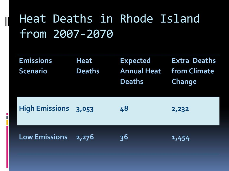 Heat Deaths in Rhode Island from 2007-2070 Emissions Scenario Heat Deaths Expected Annual Heat Deaths Extra Deaths from Climate Change High Emissions3