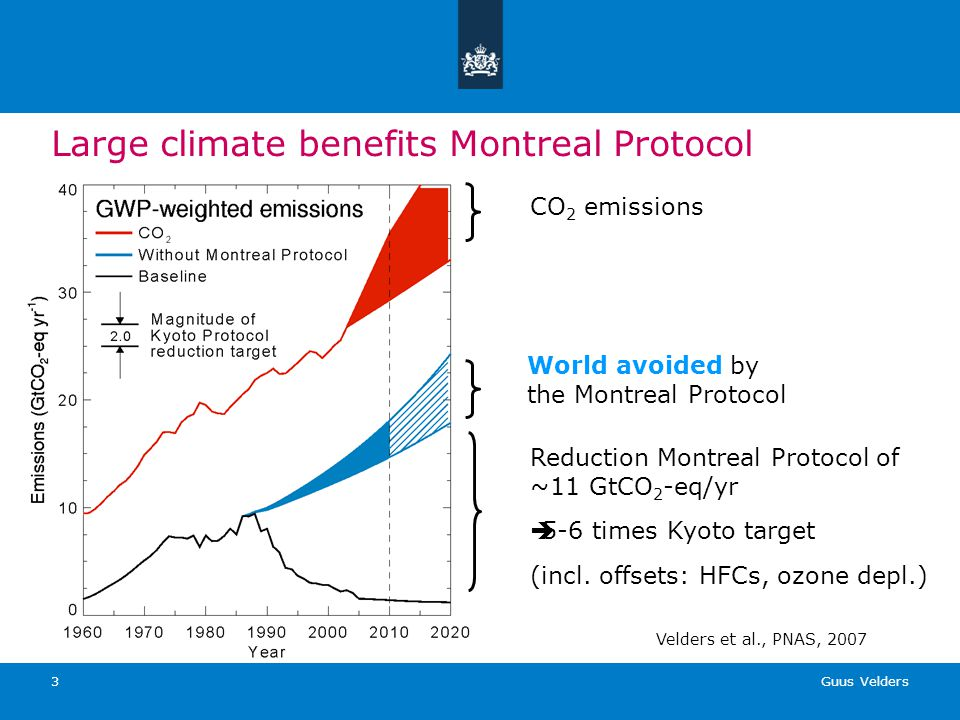 Guus Velders 3 Large climate benefits Montreal Protocol World avoided by the Montreal Protocol Reduction Montreal Protocol of ~11 GtCO 2 -eq/yr 5-6 ti