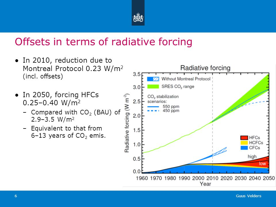 Guus Velders 6 Offsets in terms of radiative forcing In 2010, reduction due to Montreal Protocol 0.23 W/m 2 (incl. offsets) In 2050, forcing HFCs 0.25