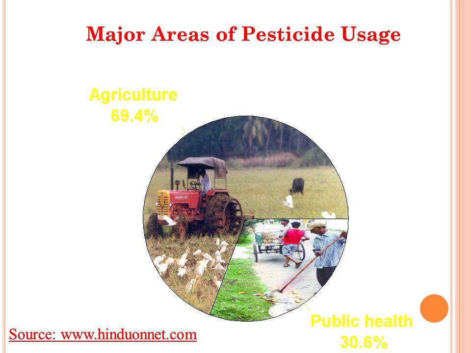 Major Areas of Pesticide Usage Source: www.hinduonnet.com Major Areas of Pesticide Usage Source: www.hinduonnet.com