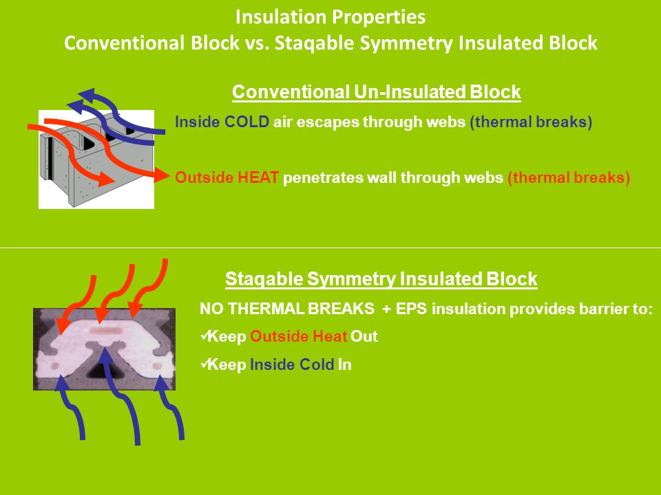 Insulation Properties Conventional Block vs. Staqable Symmetry Insulated Block Conventional Un-Insulated Block Inside COLD air escapes through webs (t