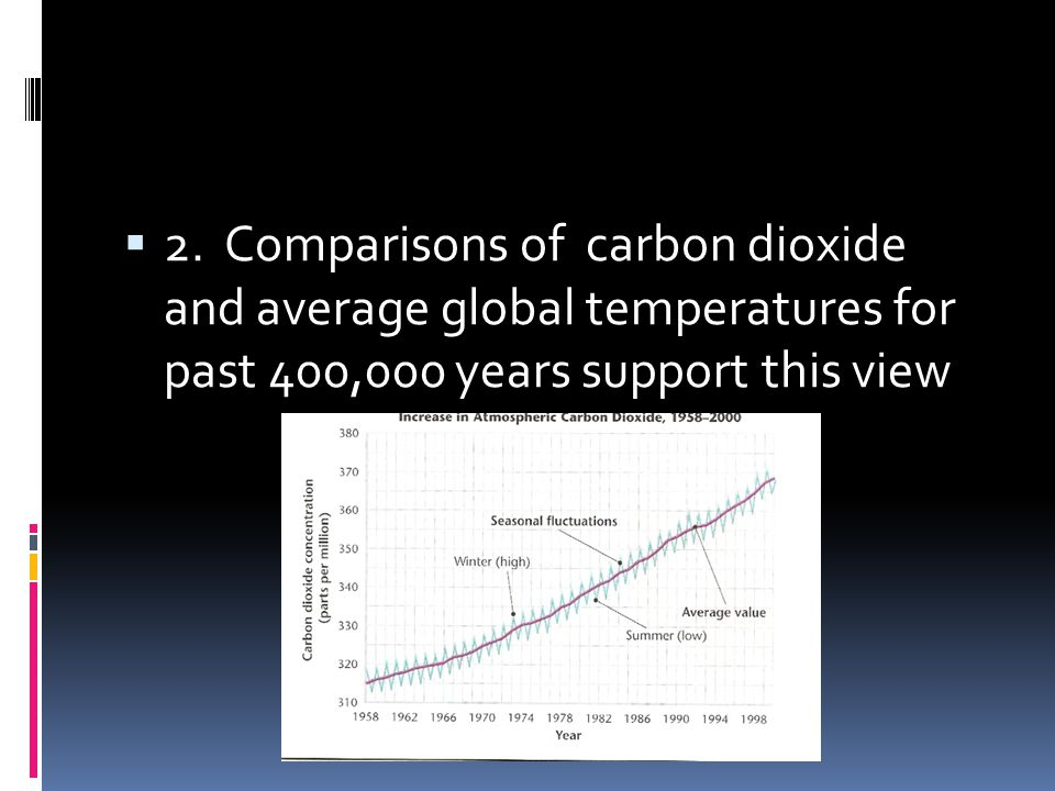 2. Comparisons of carbon dioxide and average global temperatures for past 400,000 years support this view