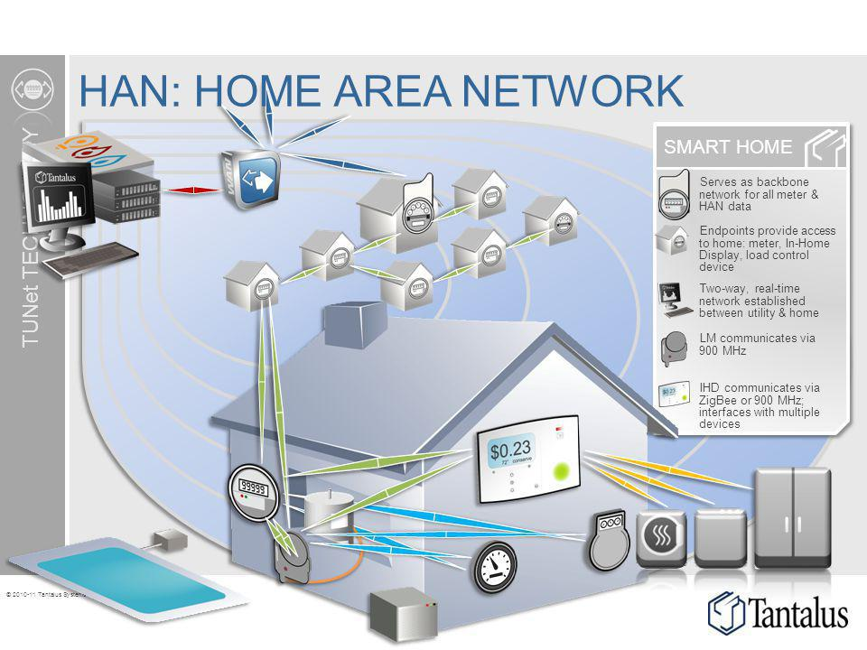 © 2010-11 Tantalus Systems Corp. SMART HOME TUNet TECHNOLOGY Serves as backbone network for all meter & HAN data HAN: HOME AREA NETWORK IHD communicat