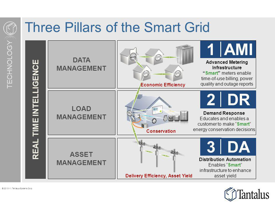 © 2010-11 Tantalus Systems Corp. REAL TIME INTELLIGENCE TECHNOLOGY Three Pillars of the Smart Grid Advanced Metering Infrastructure Smart meters enabl