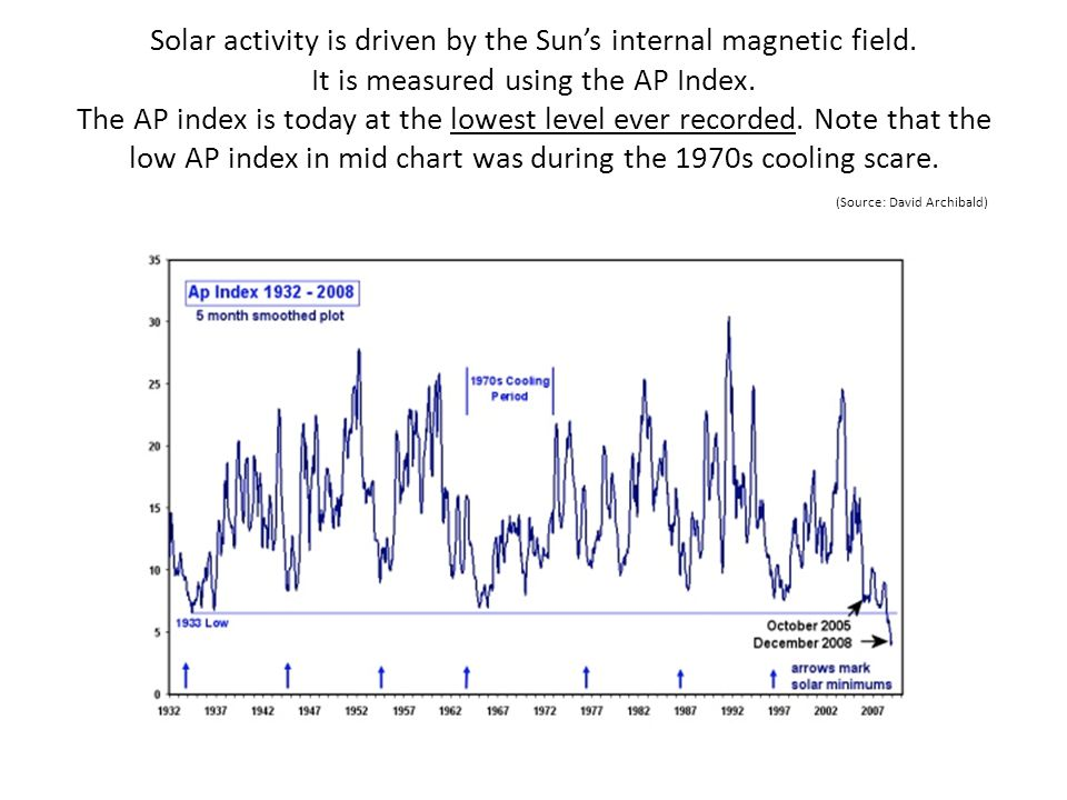 Solar activity is driven by the Suns internal magnetic field. It is measured using the AP Index. The AP index is today at the lowest level ever record