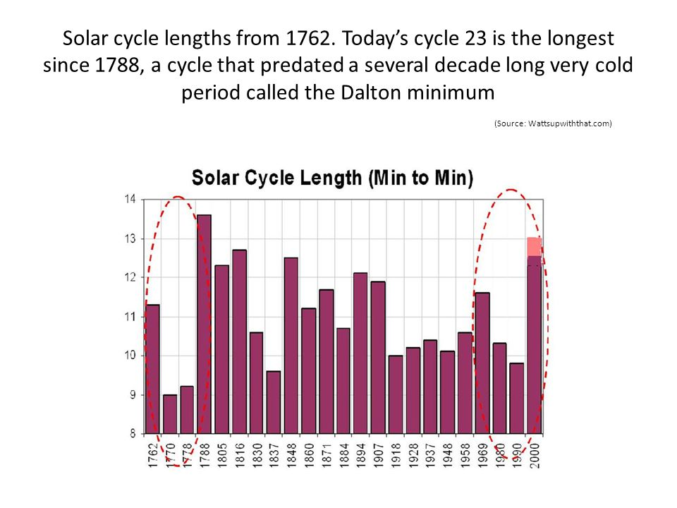 Solar cycle lengths from 1762. Todays cycle 23 is the longest since 1788, a cycle that predated a several decade long very cold period called the Dalt