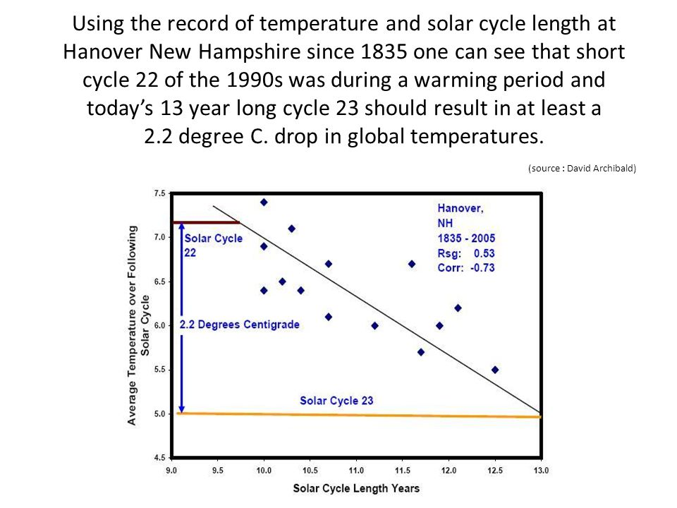 Using the record of temperature and solar cycle length at Hanover New Hampshire since 1835 one can see that short cycle 22 of the 1990s was during a w