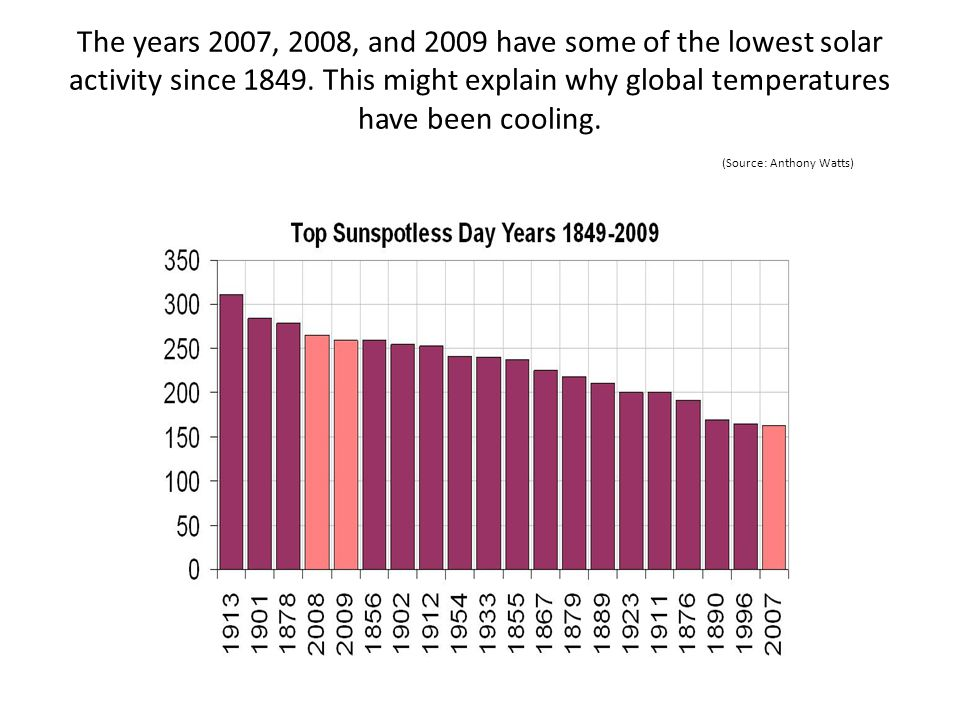 The years 2007, 2008, and 2009 have some of the lowest solar activity since 1849. This might explain why global temperatures have been cooling. (Sourc