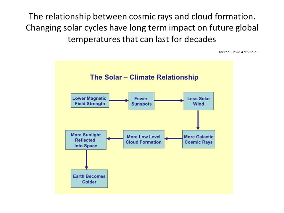 The relationship between cosmic rays and cloud formation. Changing solar cycles have long term impact on future global temperatures that can last for