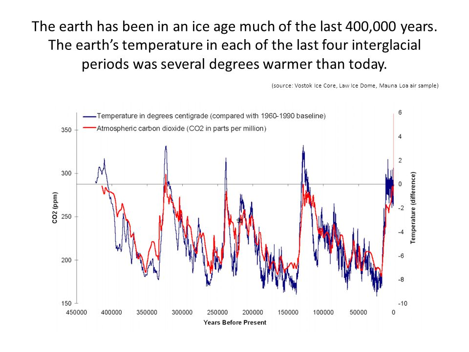 The earth has been in an ice age much of the last 400,000 years. The earths temperature in each of the last four interglacial periods was several degr
