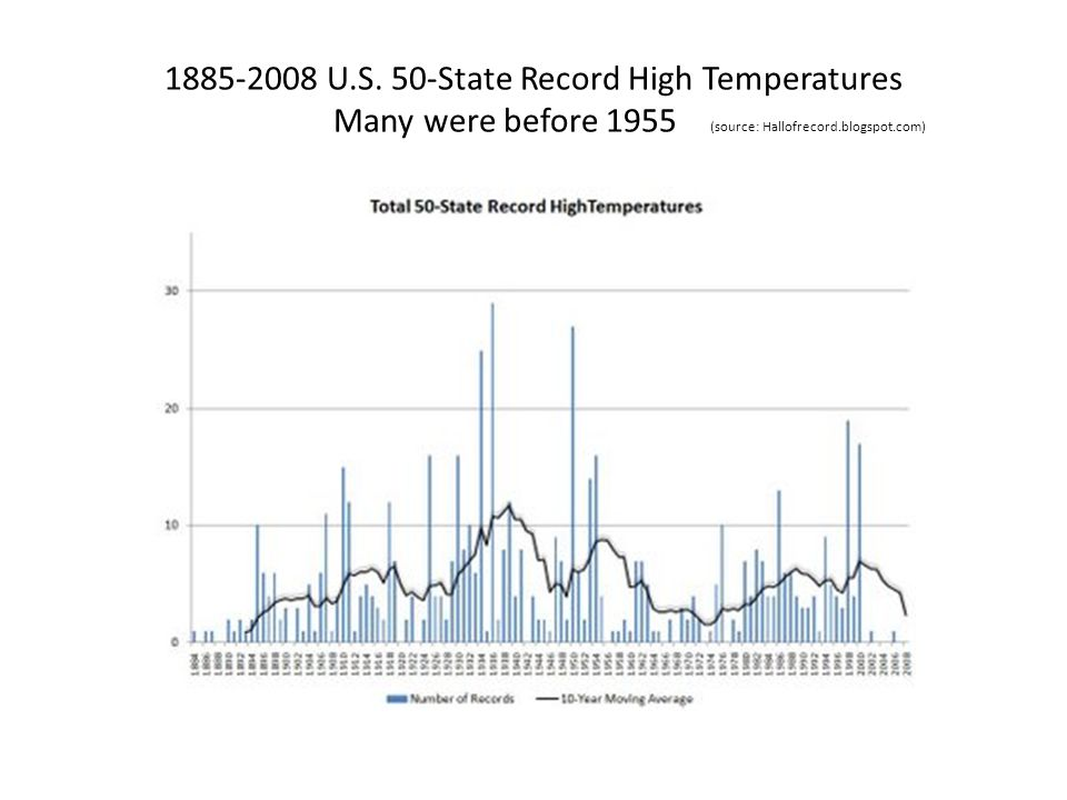 1885-2008 U.S. 50-State Record High Temperatures Many were before 1955 (source: Hallofrecord.blogspot.com)