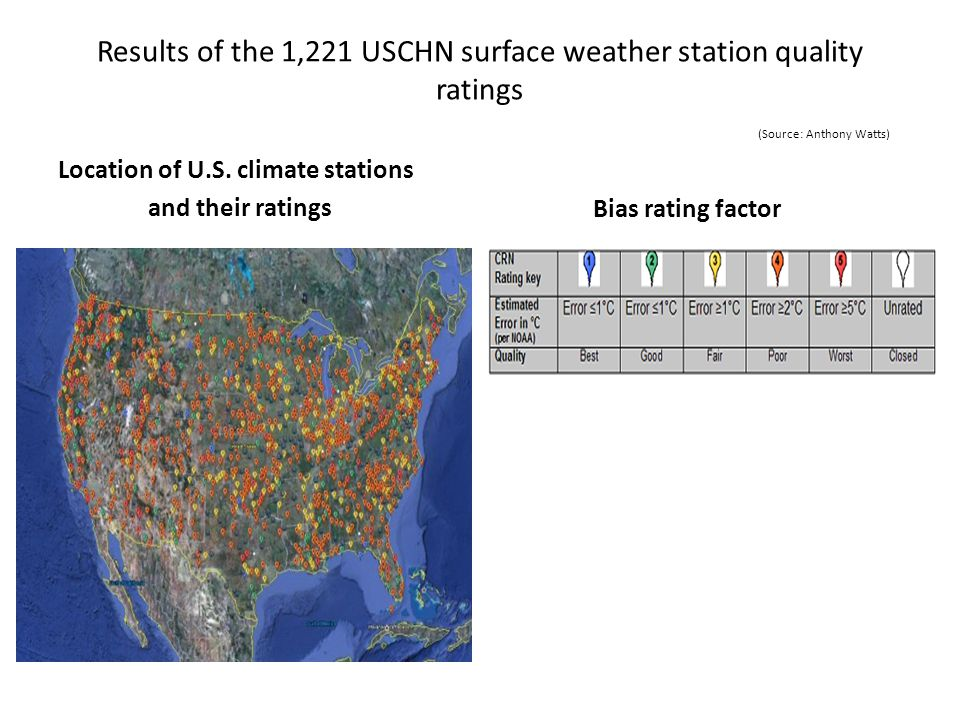 Results of the 1,221 USCHN surface weather station quality ratings (Source: Anthony Watts) Location of U.S. climate stations and their ratings Bias ra