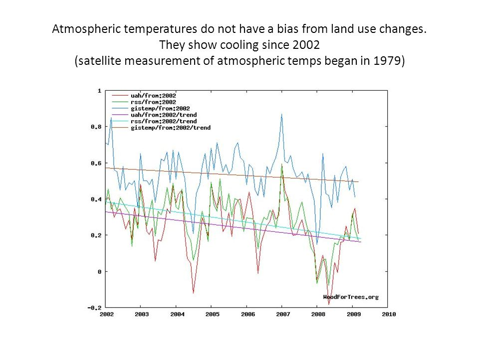 Atmospheric temperatures do not have a bias from land use changes. They show cooling since 2002 (satellite measurement of atmospheric temps began in 1