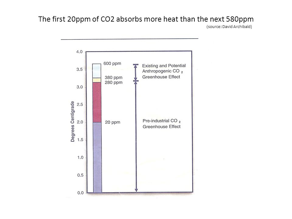 The first 20ppm of CO2 absorbs more heat than the next 580ppm (source: David Archibald)