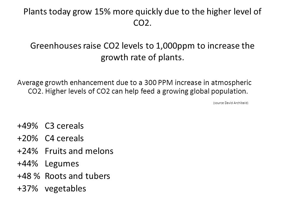 Plants today grow 15% more quickly due to the higher level of CO2. Greenhouses raise CO2 levels to 1,000ppm to increase the growth rate of plants. Ave