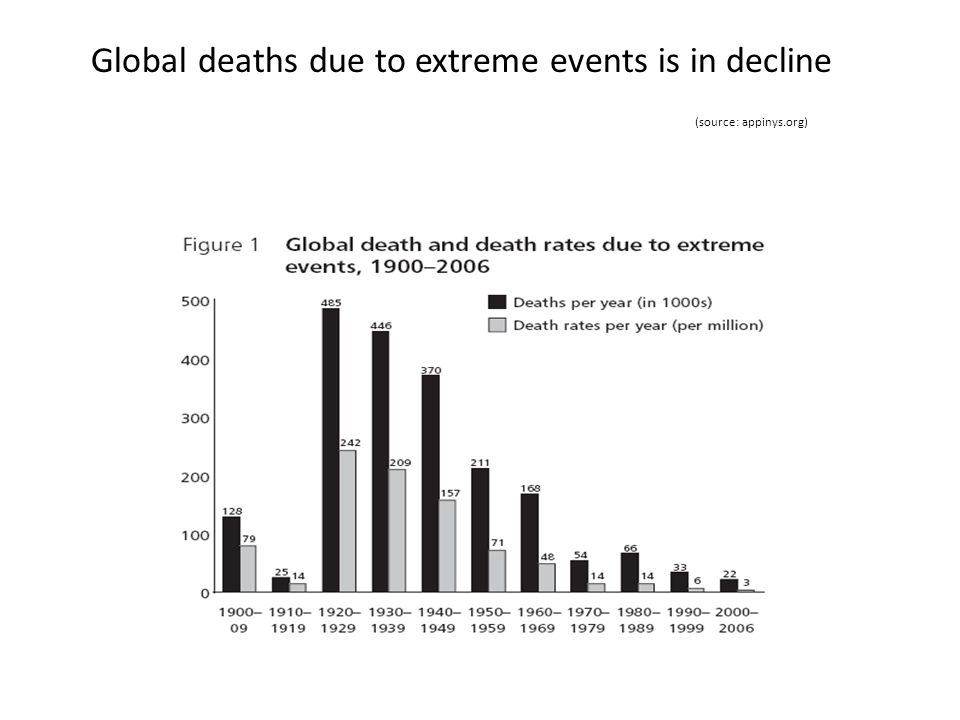 Global deaths due to extreme events is in decline (source: appinys.org)