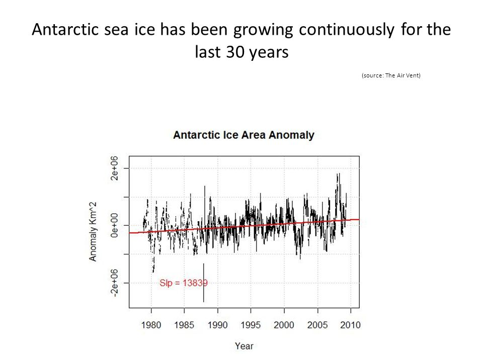 Antarctic sea ice has been growing continuously for the last 30 years (source: The Air Vent)