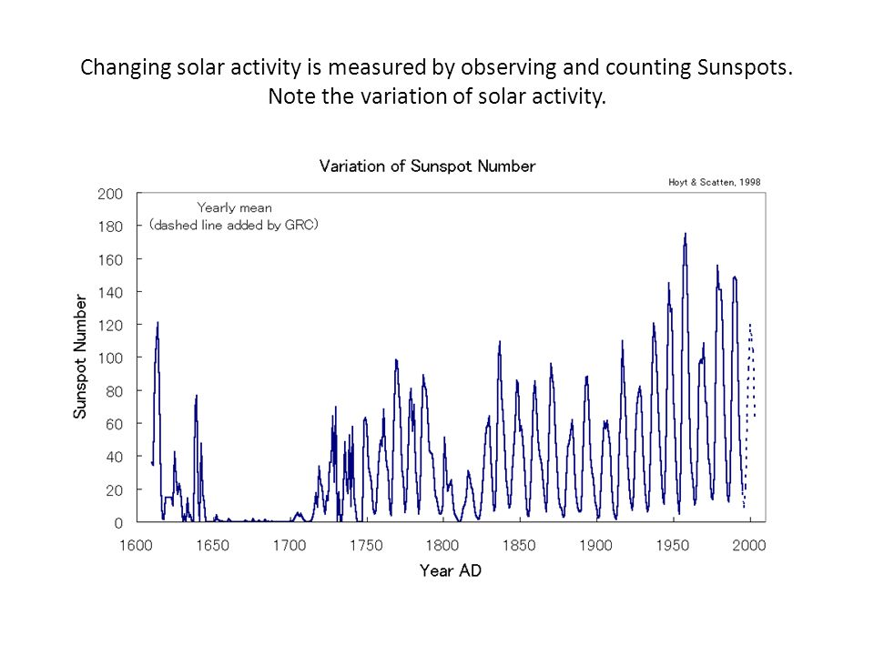Changing solar activity is measured by observing and counting Sunspots. Note the variation of solar activity.