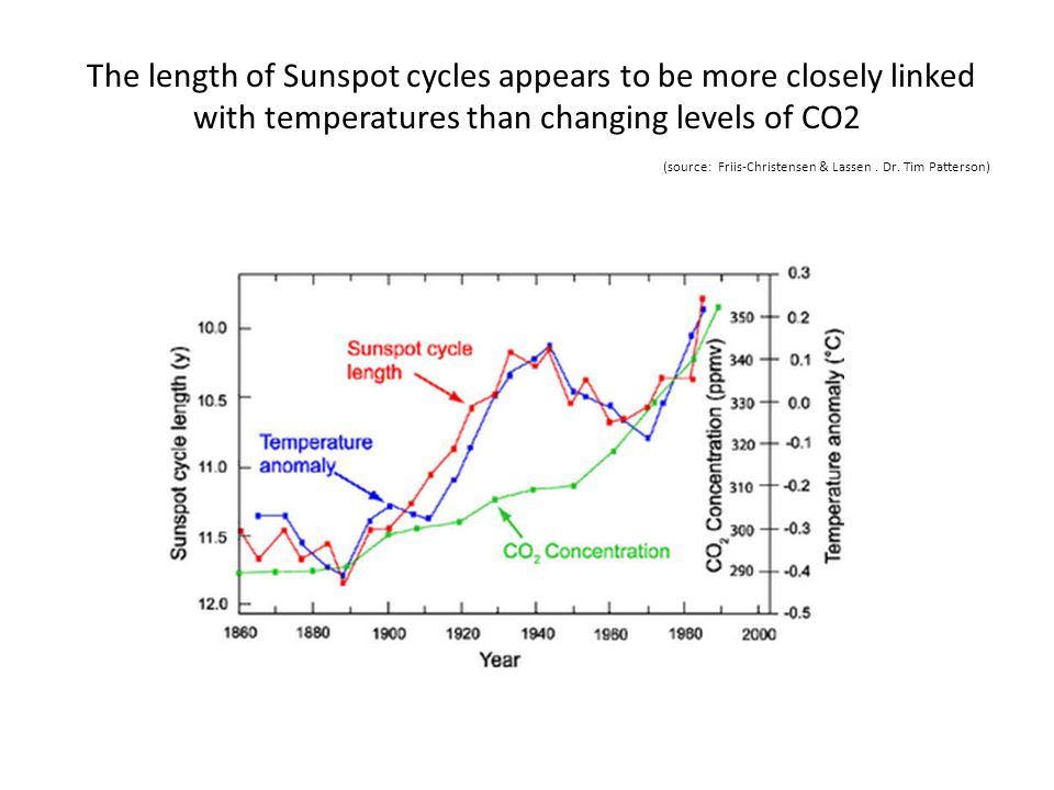 The length of Sunspot cycles appears to be more closely linked with temperatures than changing levels of CO2 (source: Friis-Christensen & Lassen. Dr.