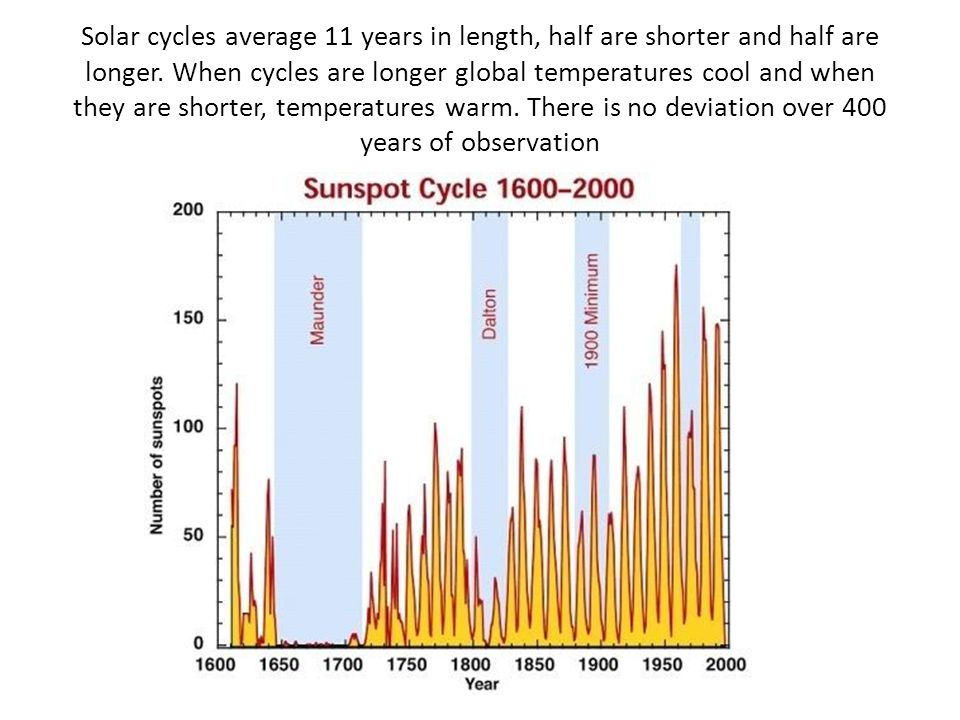Solar cycles average 11 years in length, half are shorter and half are longer. When cycles are longer global temperatures cool and when they are short