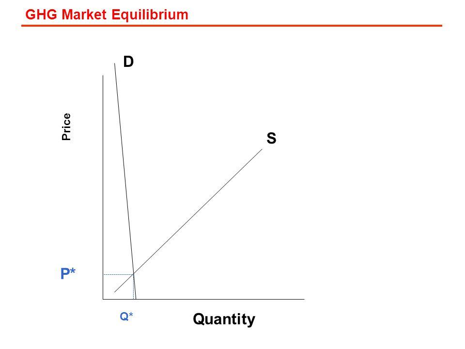 GHG Market Equilibrium Price D S Quantity P* Q*