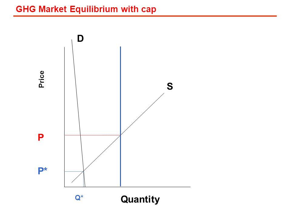 GHG Market Equilibrium with cap Price D S Quantity P* Q* P