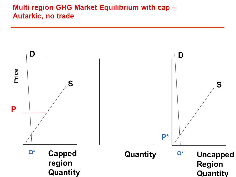 Price D S Capped region Quantity Q* Quantity D S Uncapped Region Quantity P* Q* Multi region GHG Market Equilibrium with cap – Autarkic, no trade P