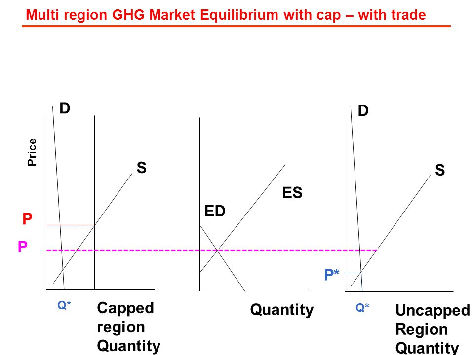 Price D S Capped region Quantity Q* Quantity D S Uncapped Region Quantity P* Q* Multi region GHG Market Equilibrium with cap – with trade P P ED ES